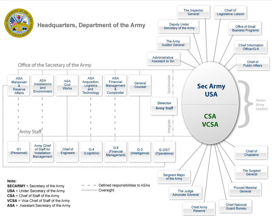 analysis of the united states army